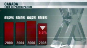 Évolution des taux de participation