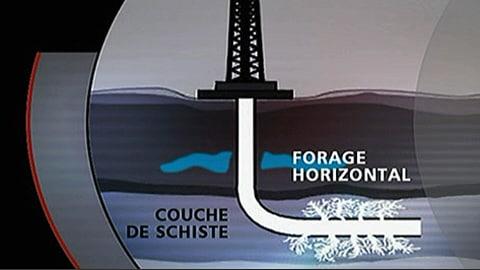 Forage horizontal d'un puits de gaz de schiste