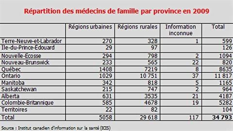 La répartition des médecins de famille par province
