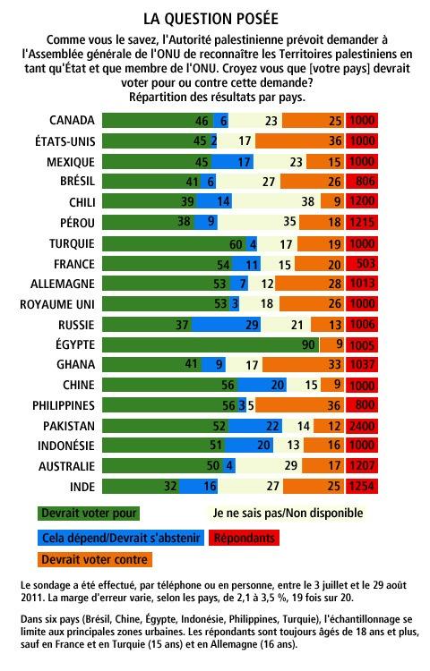 graph-sondage-palestine.jpg