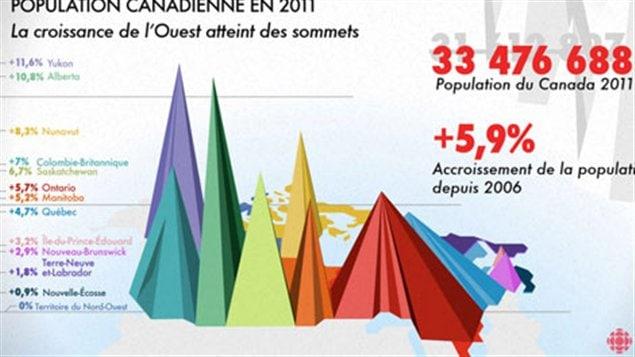 La migration internationale est considérée comme la principale source de l'accroissement de la démographie au Canada