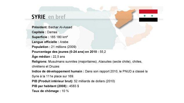 La Syrie en bref