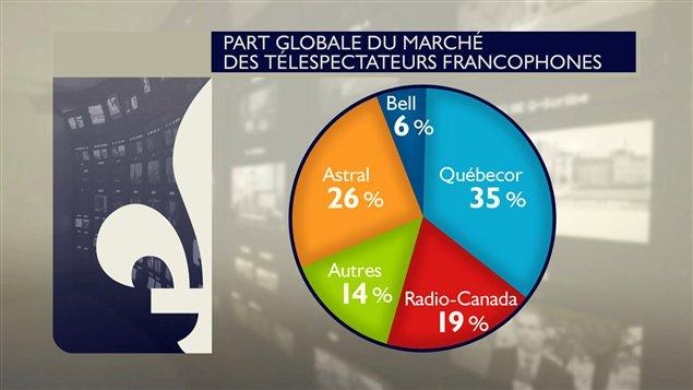 Les parts de marché des téléspectateurs francophones