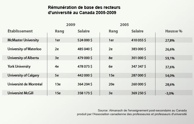 Salaire des dirigeants: Québec empiète sur les universités, estime la