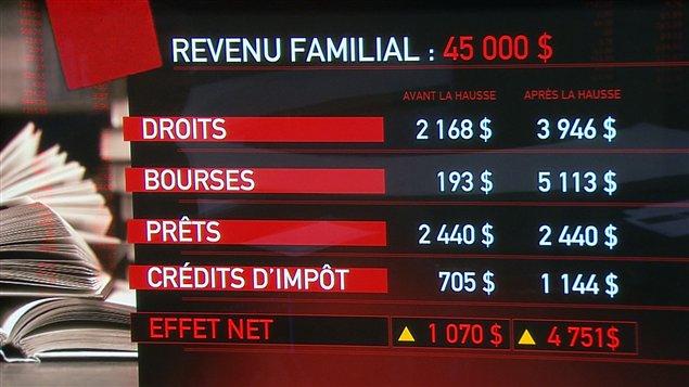 Les effets de l'offre gouvernementale pour les étudiants dont le revenu familial est de 45 000 $