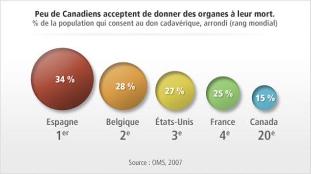 Le Canada ne fait pas bonne figure pour les dons d'organes