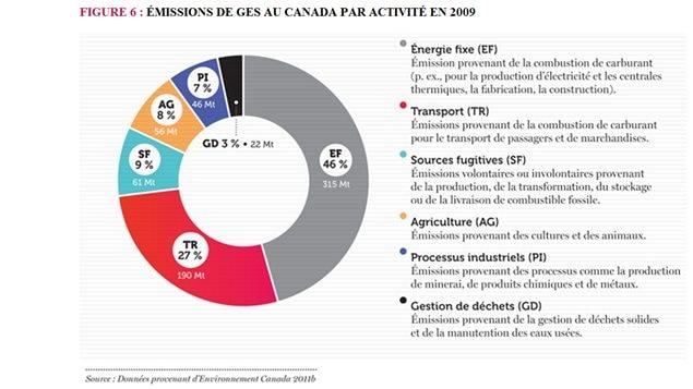 Émissions de GES au Canada par secteur d'activité.
