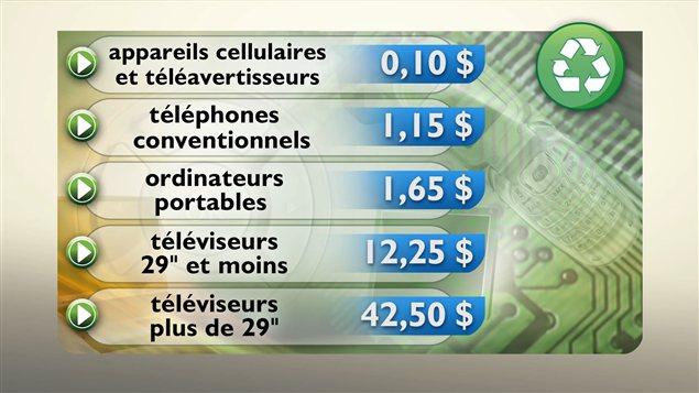 Des exemples de frais de recyclage d'appareils électroniques en vigueur en 2013 au Québec.