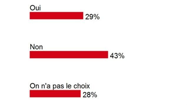 Près de 150 personnes ont répondu à la question du 3 octobre 2012