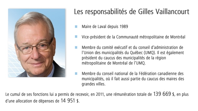 Les responsabilits de Gilles Vaillancourt