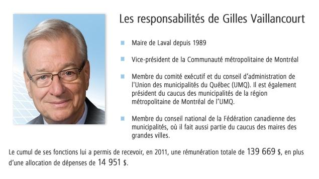 Les responsabilités de Gilles Vaillancourt