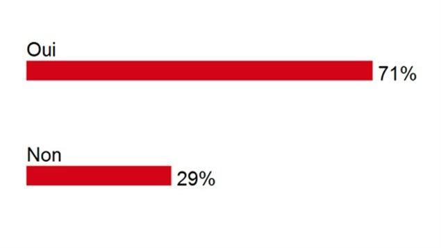 253 personnes ont répondu à la question du 12 octobre 2012