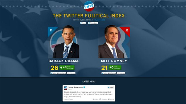 Le  Twitter political index 
