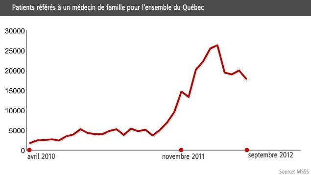 Patients rfrs  un mdecin de famille pour l&#39;ensemble du Qubec