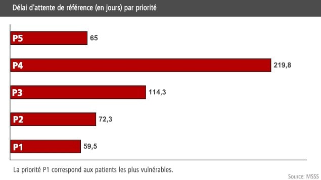 Dlai d&#39;attente de rfrence (en jours) par priorit