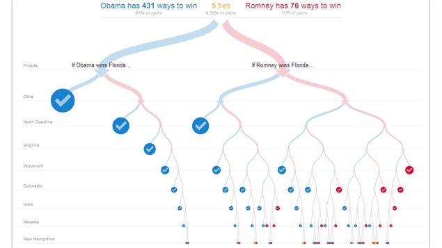 Carte interactive du <i>New York Times </i>sur les scénarios possibles quant à l'issue des présidentielles américaines dans les États-clés.