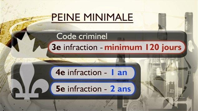 Québec voudrait que les peines soient plus sévères à partir de la quatrième infraction.