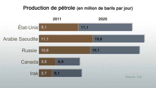 Graphique, production de pétrole