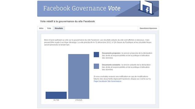 Le vote se poursuit jusqu'au 10 décembre sur Facebook.
