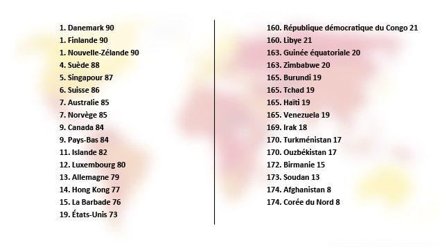 Classement mondial de la corruption 2012