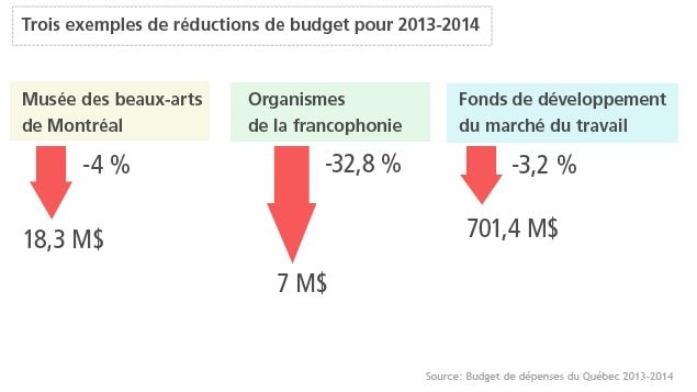 Trois exemples de rductions de budget 