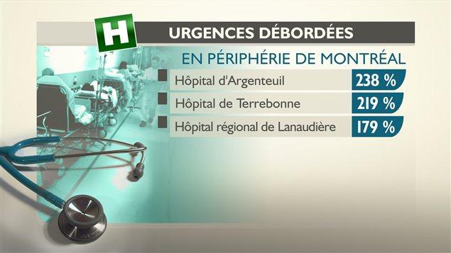 Taux d'occupation des urgences en périphérie de Montréal