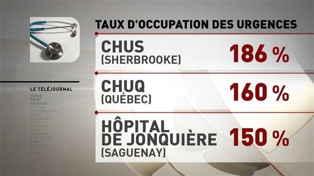 Taux d'occupation d'urgences au Québec