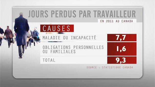 Jours perdus par travailleur en 2011 au Canada