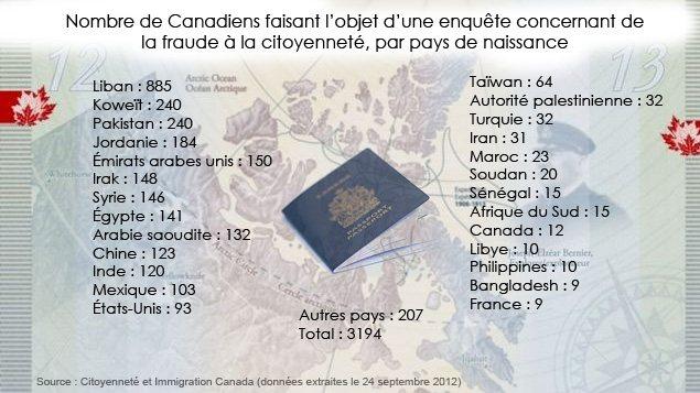 Nombre de Canadiens faisant l'objet d'une enquête concernant de la fraude à la citoyenneté, par pays de naissance.