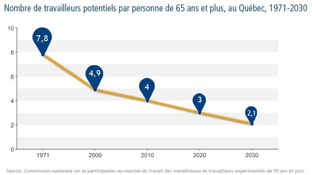 Nombre de travailleurs potentiels par personne de 65 ans et plus, au Québec, 1971-2030