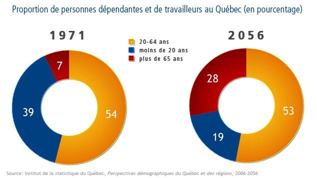Proportion de personnes dépendantes et de travailleurs au Québec