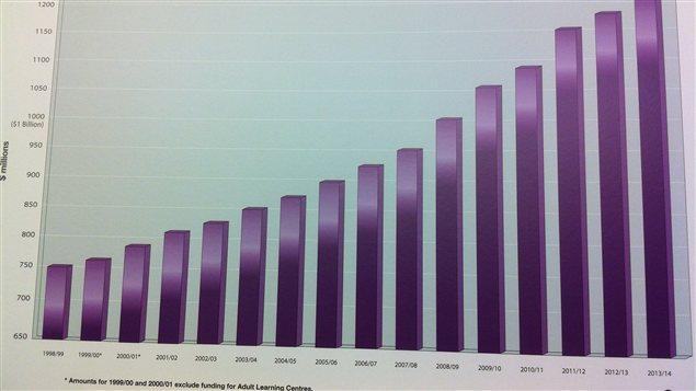 Présenté le 28 janvier 2013 en conférence de presse, ce tableau préparé par le gouvernement du Manitoba montre la progression du financement provincial accordé aux écoles publiques, de l'année fiscale 1998-1999 à celle de 2013-2014.