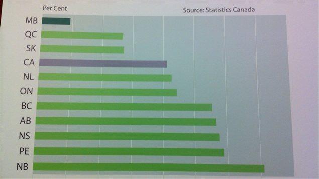 Présenté en conférence de presse le 28 janvier 2013 au palais législatif du Manitoba, ce tableau préparé par le gouvernement provincial montre l'augmentation des impôts fonciers, par province, entre 2000 et 2012.