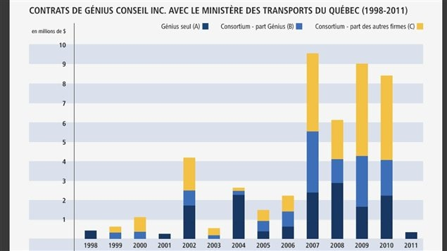 Variation des contrats de Gnius Conseil au MTQ selon l&#39;approche avec et sans consortium