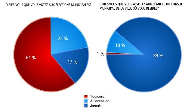 Diriez-vous que vous votez aux élections municipales?