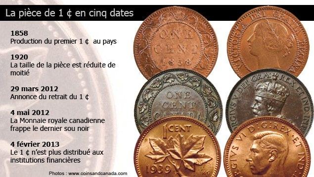 Le sou noir en cinq dates