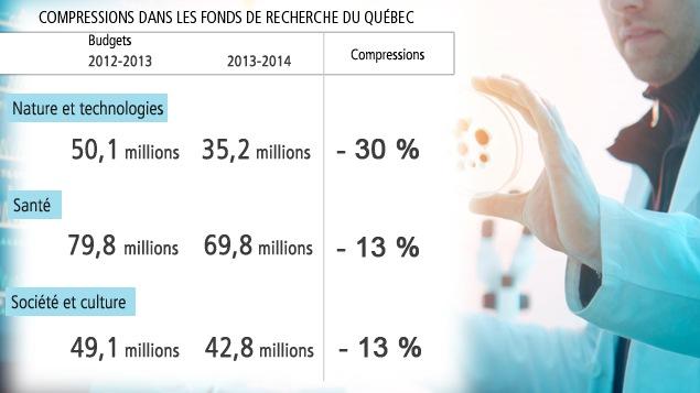 Compressions dans les Fonds de recherche du Québec