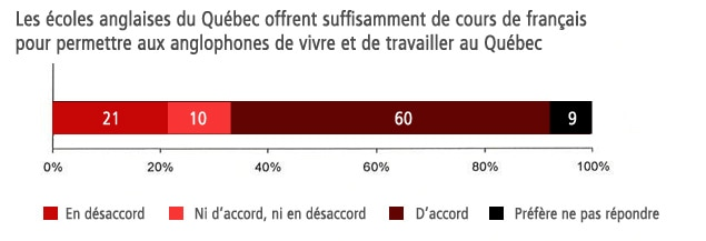 Les écoles anglaises du Québec offrent suffisamment de cours de français pour permettre aux anglophones de vivre et de travailler au Québec