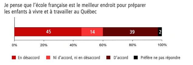 Je pense que l'école française est le meilleur endroit pour préparer les enfants à vivre et à travailler au Québec