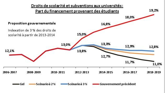 Droits de scolarité et subventions aux universités