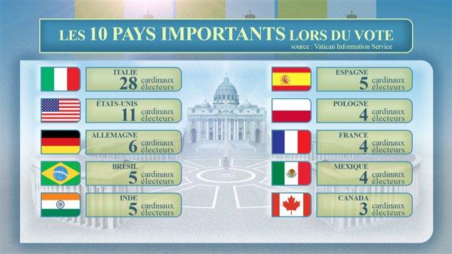 Les 10 pays importants lors du vote du conclave visant à élire le nouveau pape