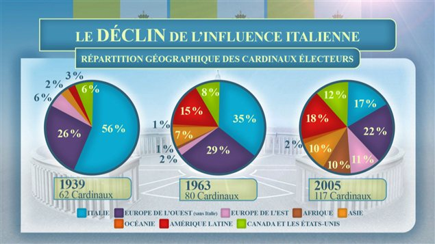 Le dclin de l&#39;influence italienne au conclave
