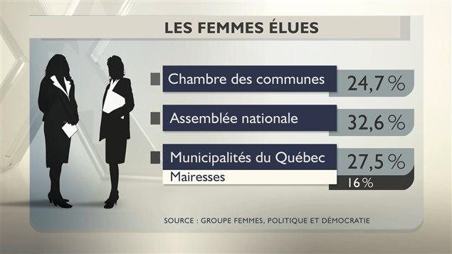 La présence des femmes dans les institutions politiques en 2013 au Canada.
