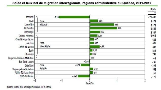 Les soldes migratoires par région administrative au Québec (2011-2012)