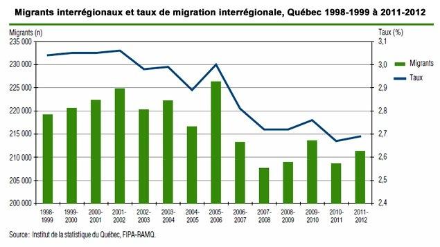 Les migrants interrégionaux au Québec de 1998 à 2012