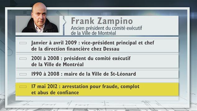 Fiche d'information sur Frank Zampino