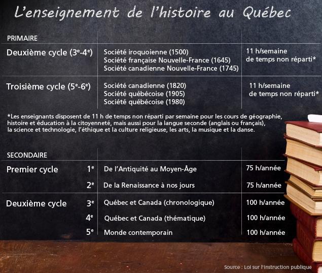 L'enseignement de l'histoire au Québec