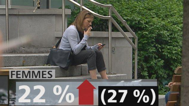 Les femmes de 20 à 34 ans ont plus de difficulté à arrêter de fumer que les hommes de la même tranche d'âge.