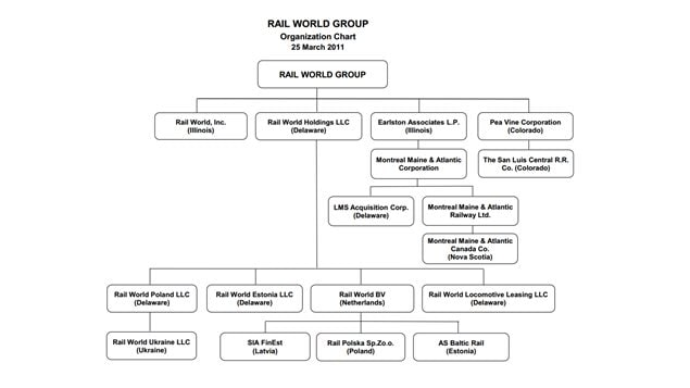 La structure de Rail World Inc, propriétaire de MMA