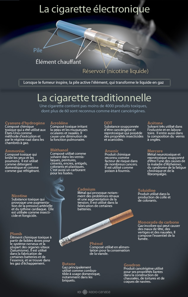 e-cigarette vs tabac